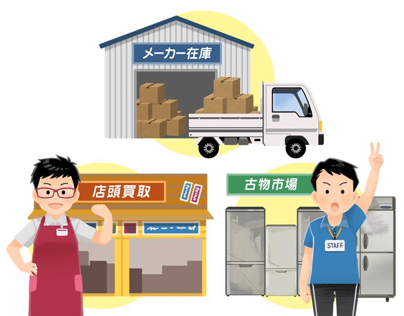 生産者(メーカー)→古物市場→リサイクルショップの流れ