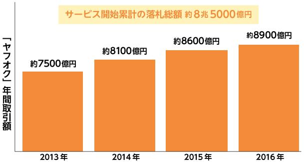 ヤフオクの年間取引額のグラフ
