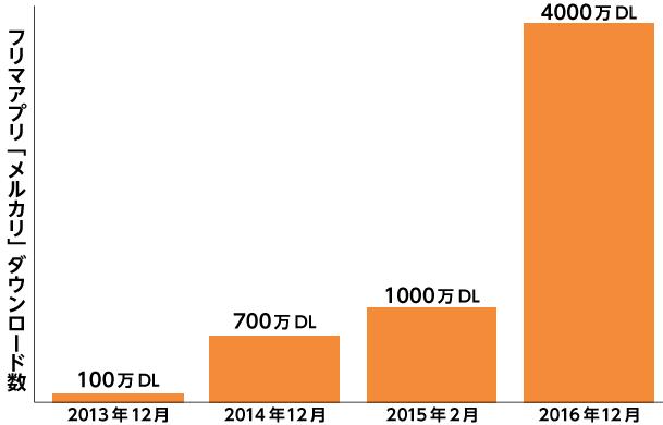 フリマアプリのメルカリのダウンロード数のグラフ