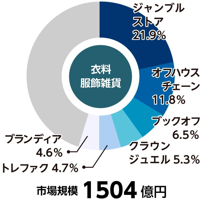 古着の市場グラフ