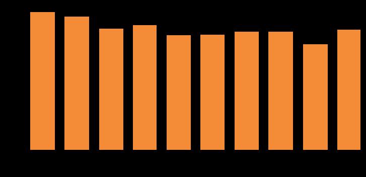 古物市場主許可数のグラフ