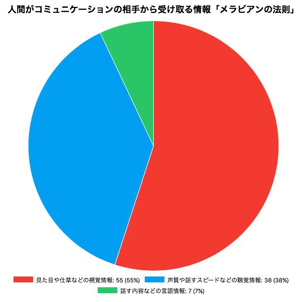 メラビアンの法則円グラフ