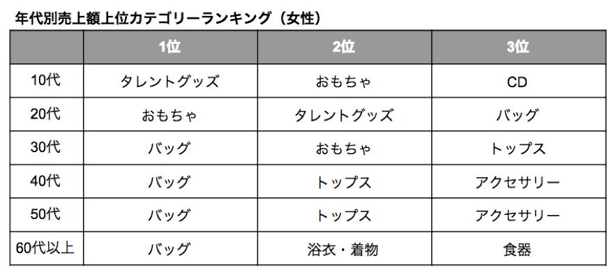 メルカリ売上高カテゴリーランキング(女性)