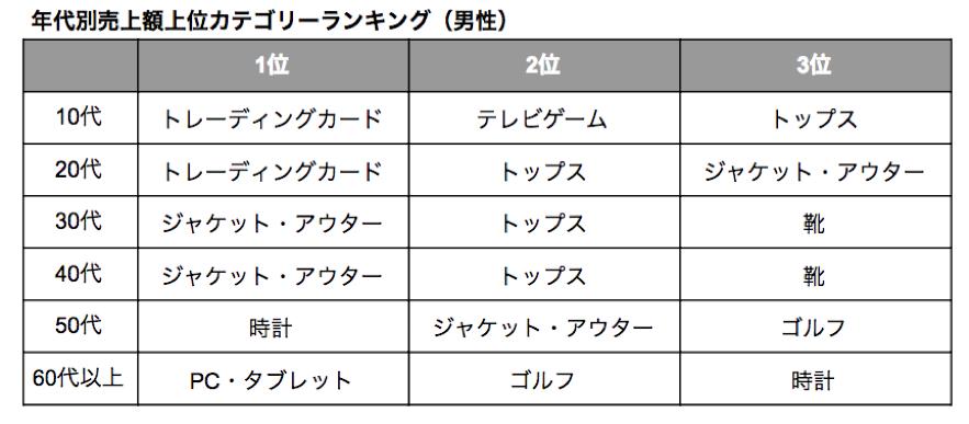 メルカリ売上高カテゴリーランキング(男性)