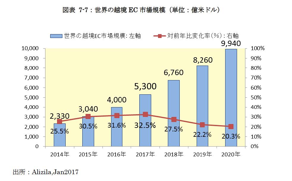 世界の越境EC市場規模
