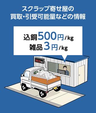 スクラップ寄せ屋の買取・引取可能量などの情報 込銅500円/kg 雑品3円/kg